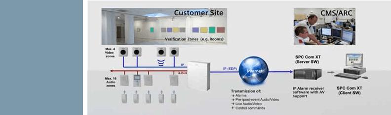 SPC verification audio and video