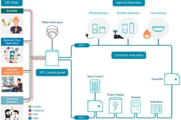 SPC ECO system